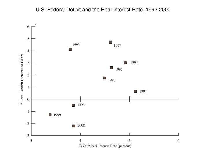 U.S. Federal Deficit and the Real Interest Rate, 1992-2000