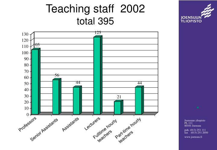 Teaching staff  2002