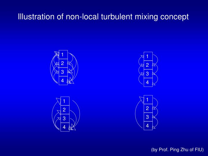 Illustration of non-local turbulent mixing concept