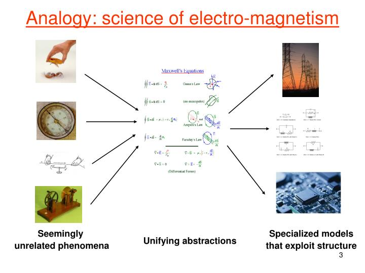 Analogy science of electro magnetism