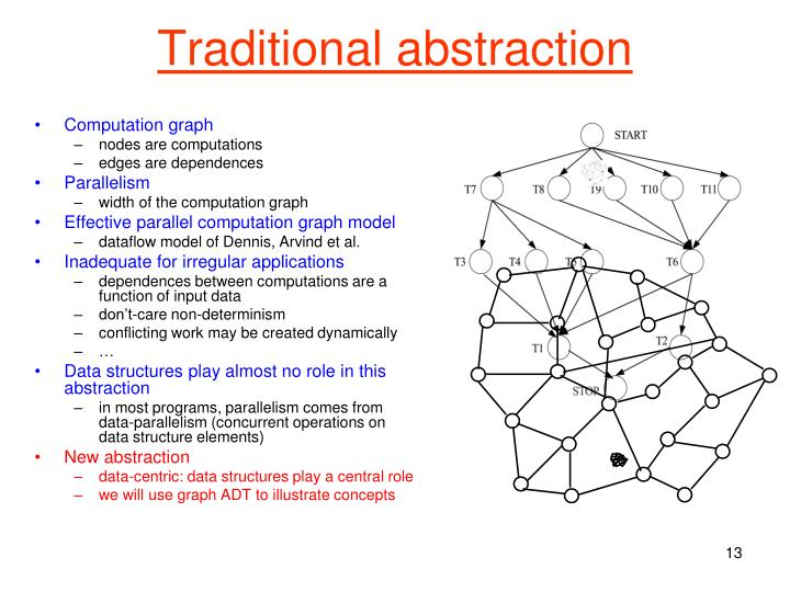 Traditional abstraction