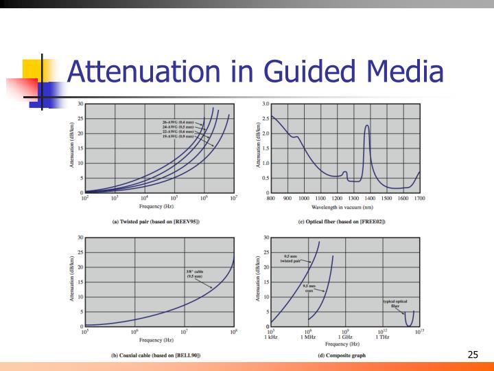 Attenuation in Guided Media