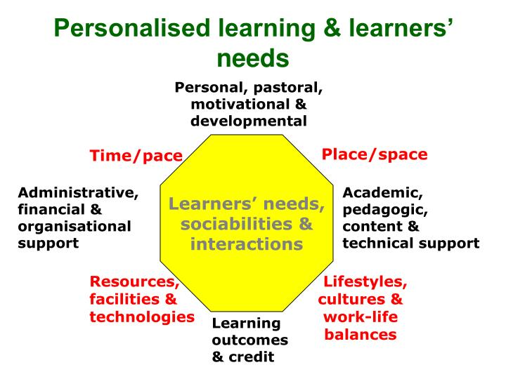 Personalised learning & learners' needs