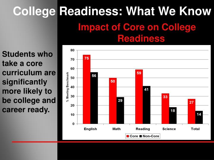 College Readiness: What We Know