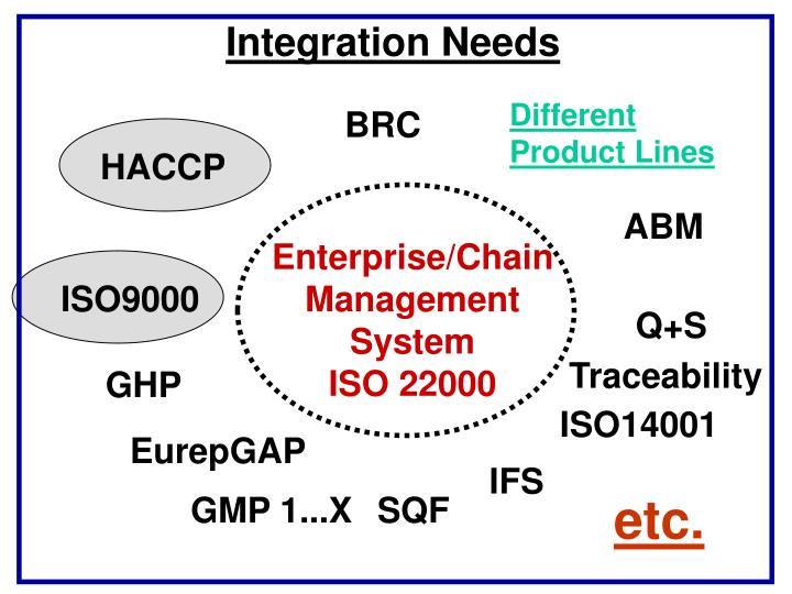 Integration Needs