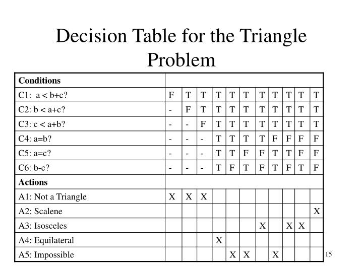 Decision Table for the Triangle Problem