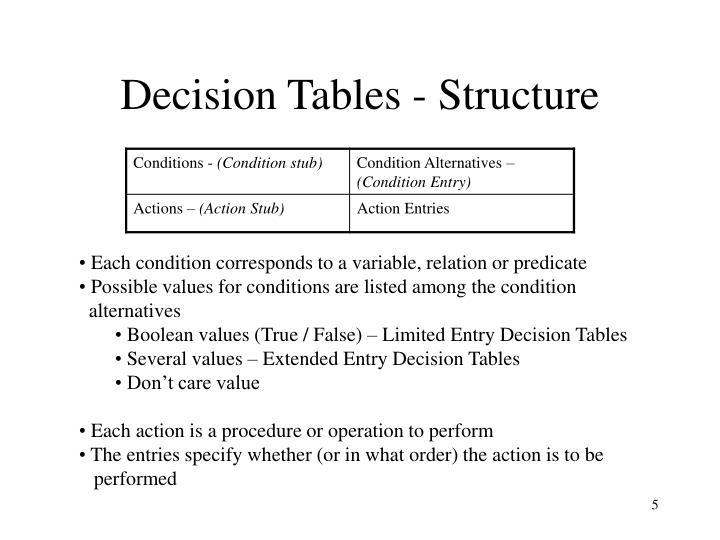 Decision Tables - Structure