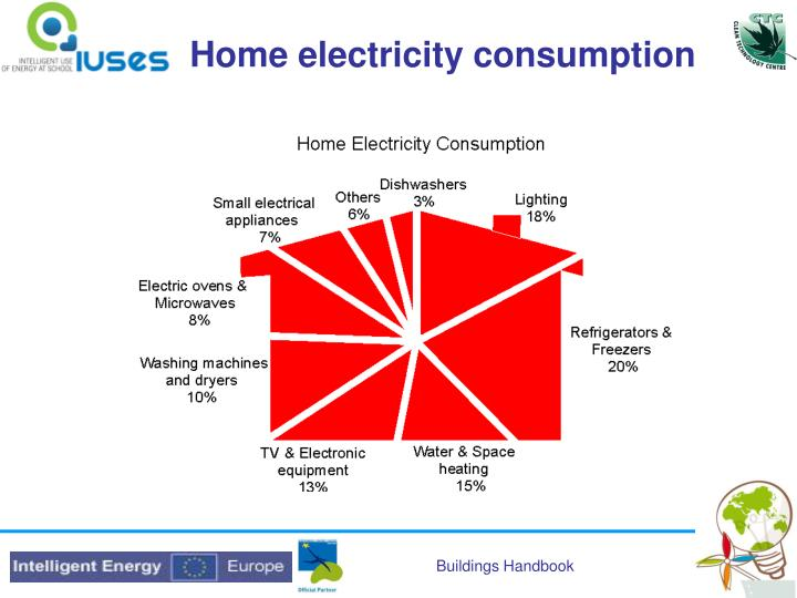 Home electricity consumption