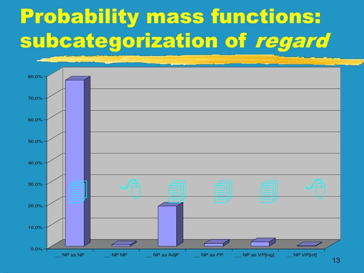 Probability mass functions: subcategorization of