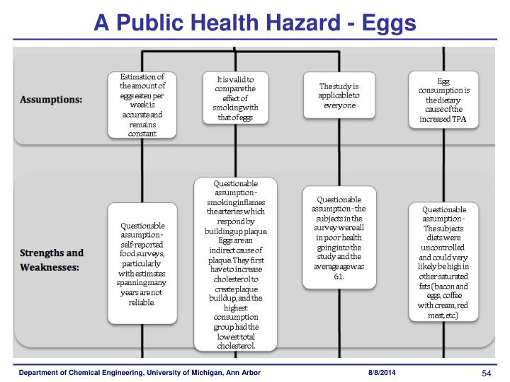 A Public Health Hazard - Eggs