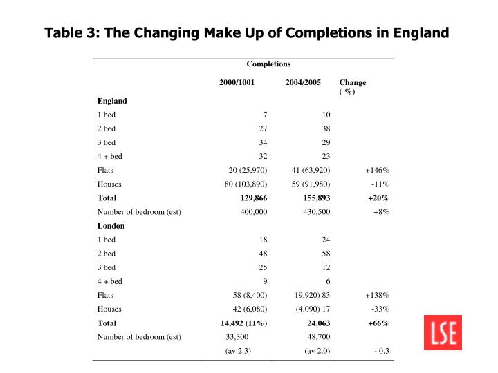 Table 3: The Changing Make Up of Completions in England