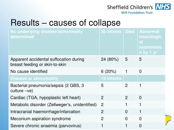 Results – causes of collapse