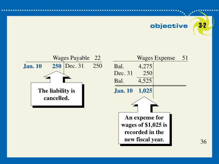 Wages Payable