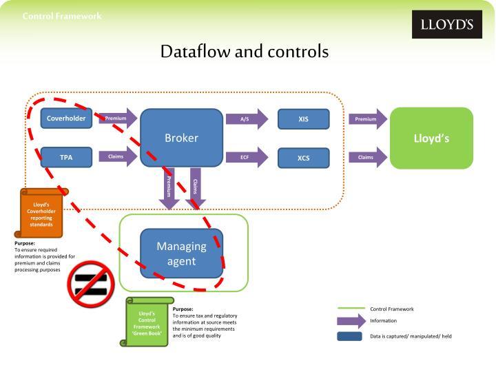 Control Framework