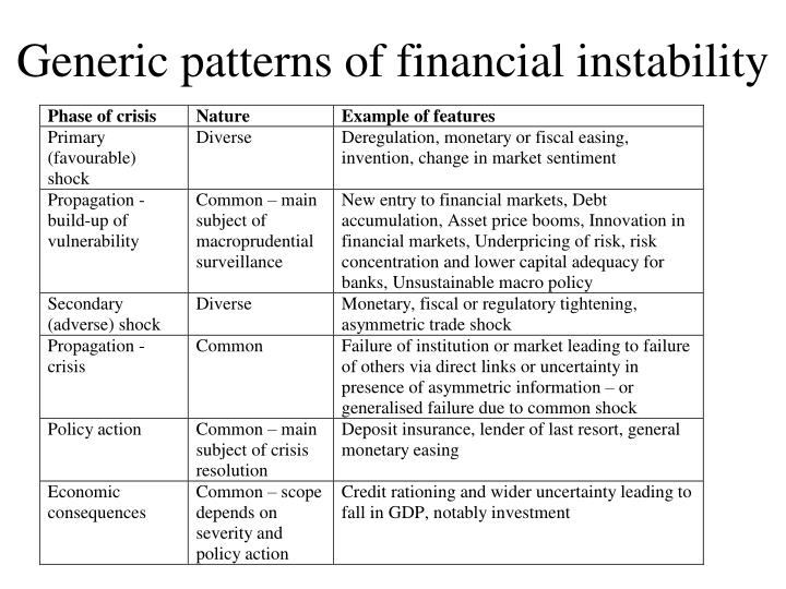 Generic patterns of financial instability