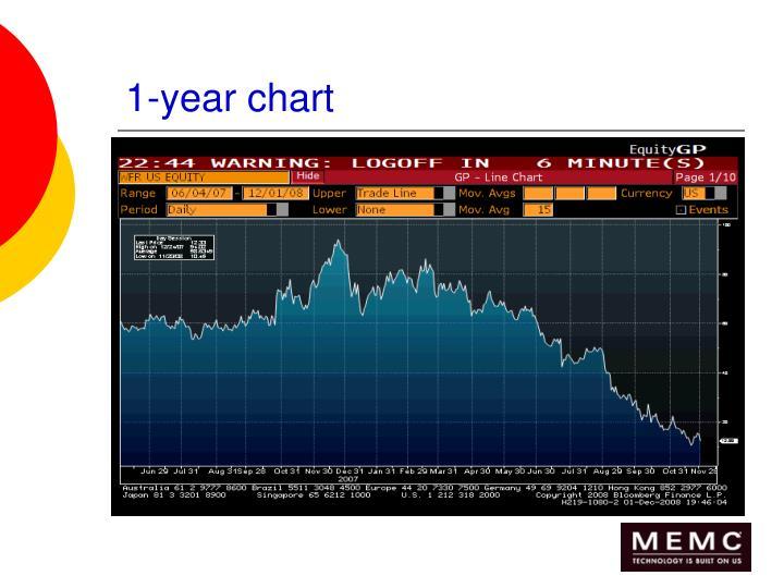 1-year chart
