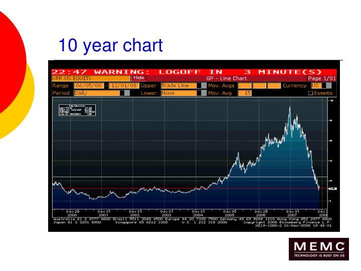 10 year chart