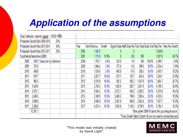 Application of the assumptions