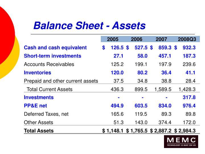 Balance Sheet - Assets