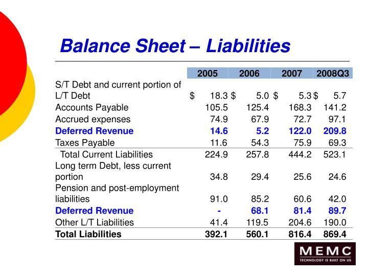 Balance Sheet – Liabilities