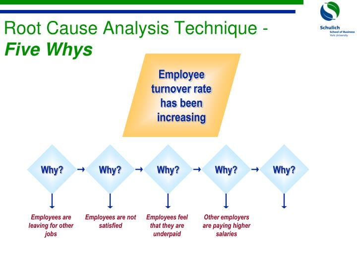 analysis of high turnover rate