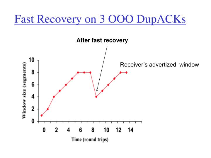 Fast Recovery on 3 OOO DupACKs