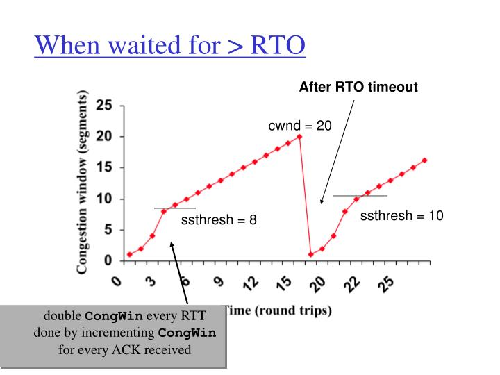 When waited for > RTO