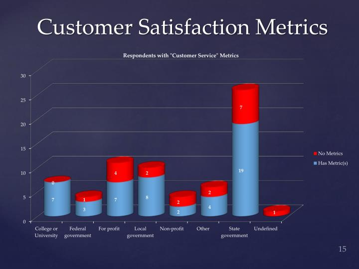 Customer Satisfaction Metrics