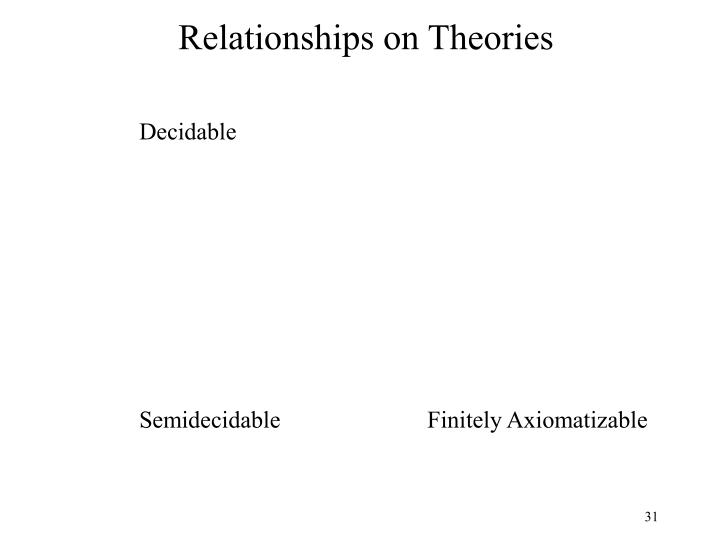 Relationships on Theories