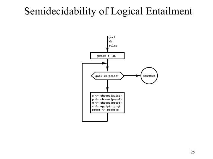 Semidecidability of Logical Entailment