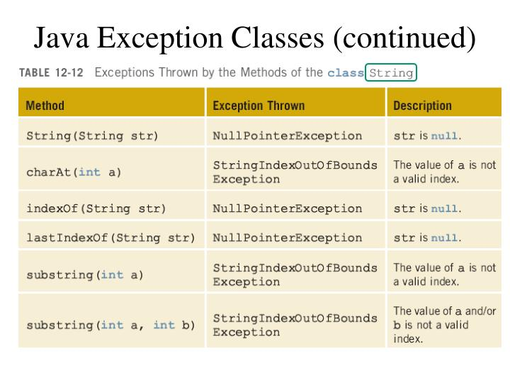 Java Exception Classes (continued)