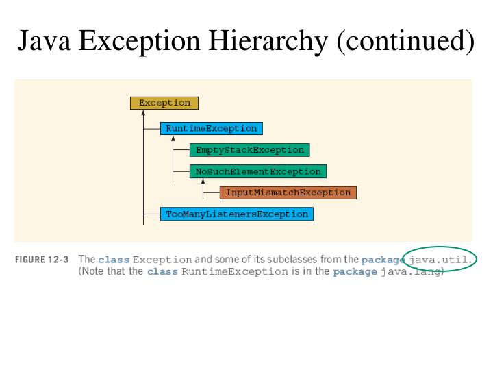 Java Exception Hierarchy (continued)