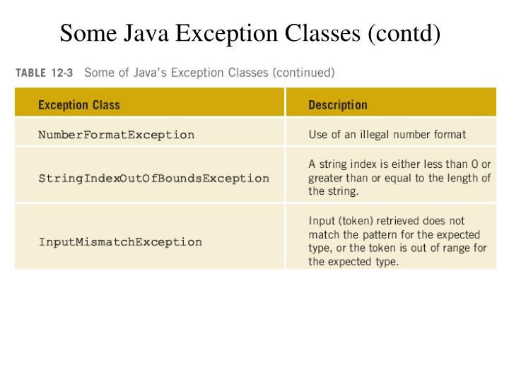Some Java Exception Classes (contd)