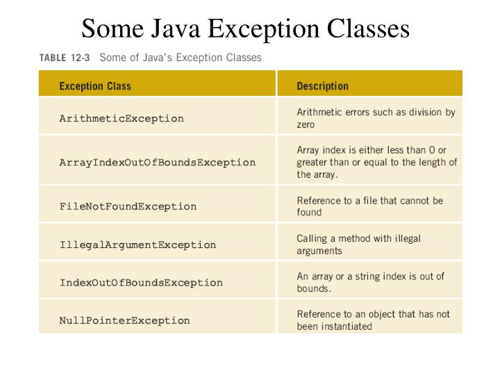 Some Java Exception Classes