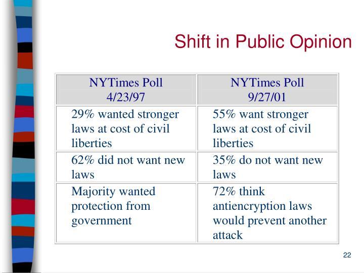 Shift in Public Opinion