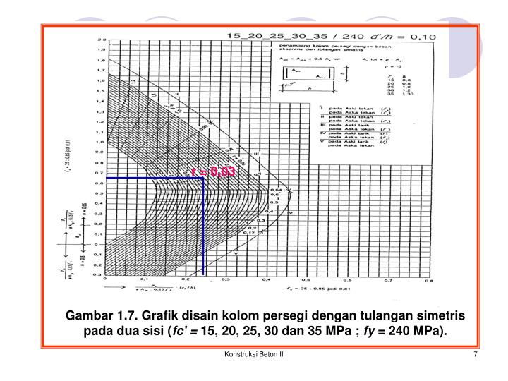 Ppt pertemuan 5 powerpoint presentation id3014636 grafik disain kolom persegi dengan tulangan simetris ccuart Choice Image