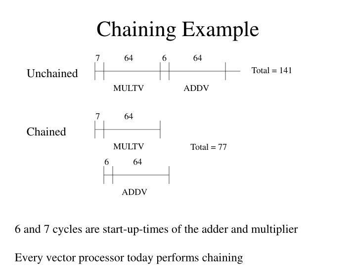 Chaining Example