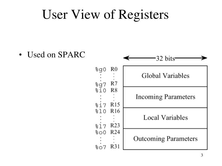 User view of registers