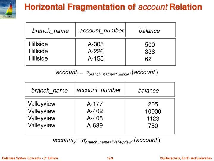 Horizontal Fragmentation of