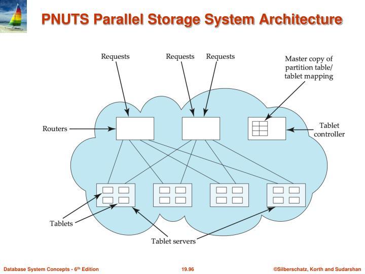 PNUTS Parallel Storage System Architecture