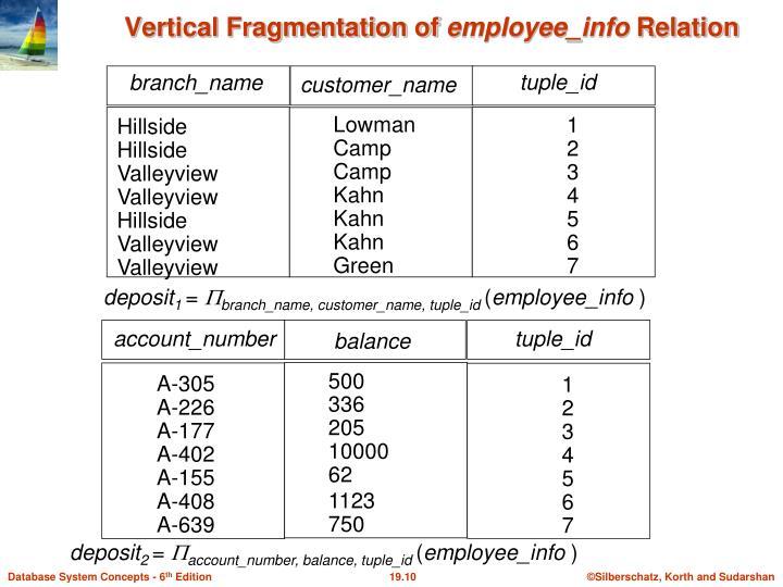 Vertical Fragmentation of