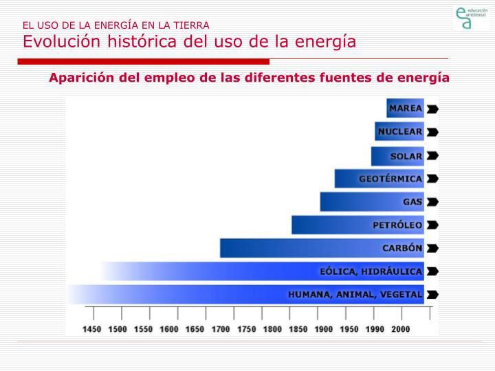 El uso de la energ a en la tierra evoluci n hist rica del uso de la energ a