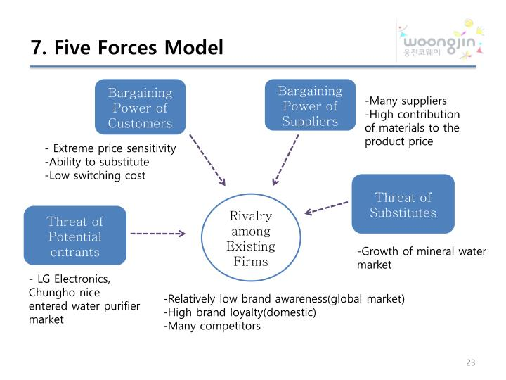 p g five forces model P&g japan: the sk-ii globalization project case solution environment: the porter's five forces model suggests that the international business level.