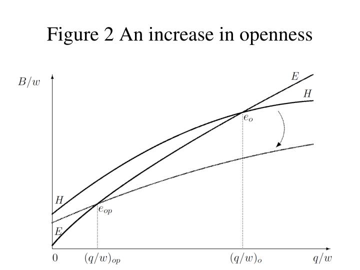 Figure 2 An increase in openness