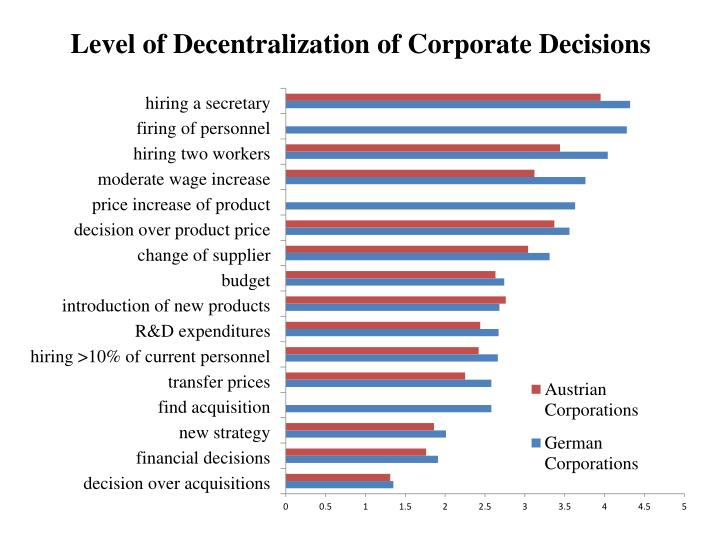 Level of Decentralization of Corporate Decisions
