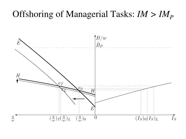Offshoring of Managerial Tasks: