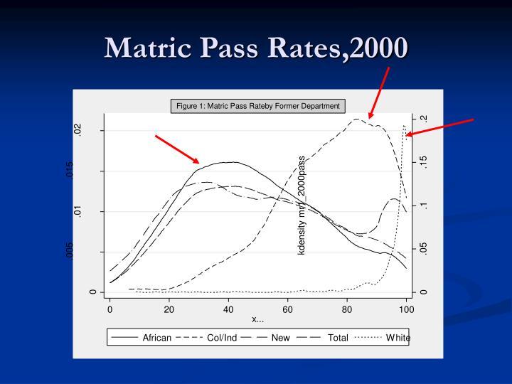 Matric Pass Rates,2000
