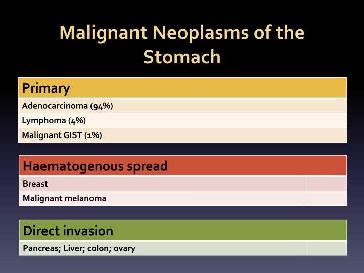 Malignant Neoplasms of the Stomach