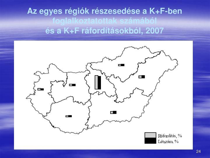 Az egyes régiók részesedése a K+F-ben foglalkoztatottak számából