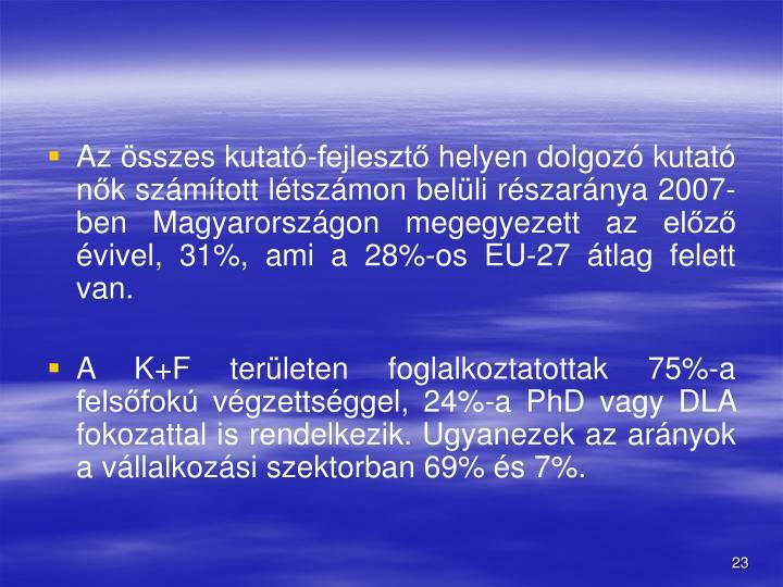 Az összes kutató-fejlesztő helyen dolgozó kutató nők számított létszámon belüli részaránya 2007-ben Magyarországon megegyezett az előző évivel, 31%, ami a 28%-os EU-27 átlag felett van.